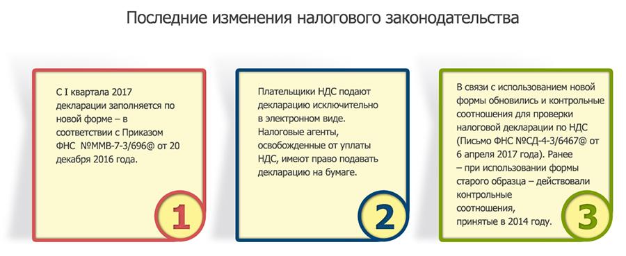 Налоговая декларация НДС: обновления и порядок сдачи. АБТ Отчетность в Нижнем Новгороде